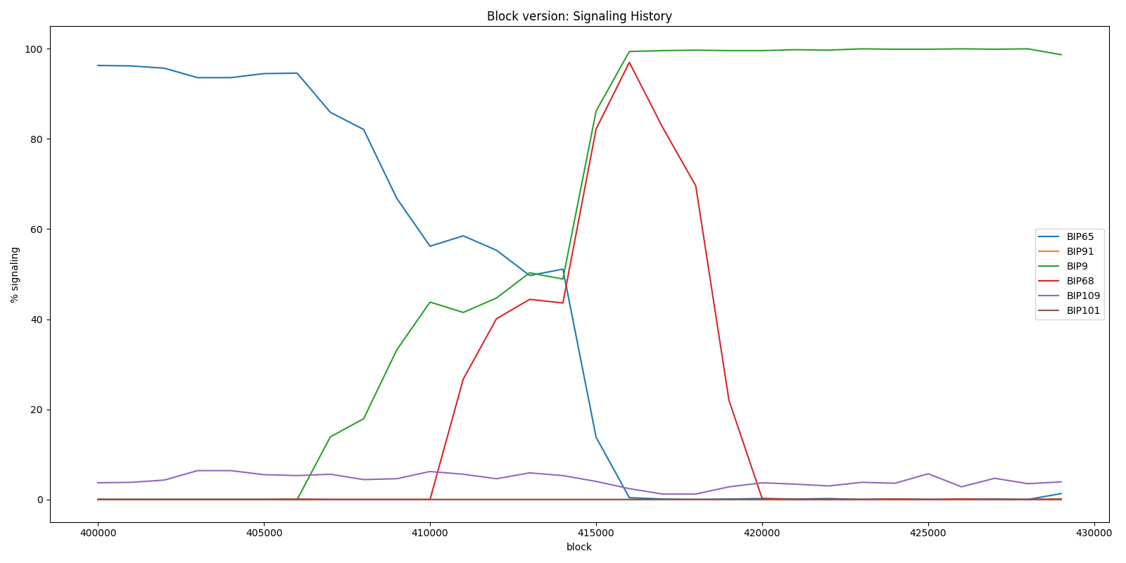 BIP9 and BIP68 - Block version history